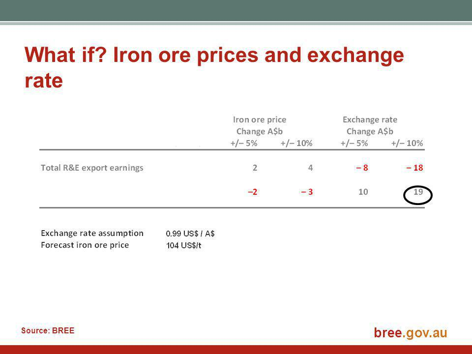 bree.gov.au What if Iron ore prices and exchange rate Source: BREE