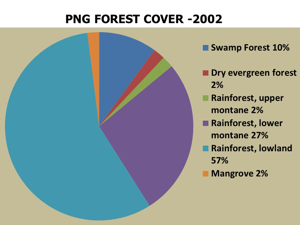 PNG FOREST COVER -2002