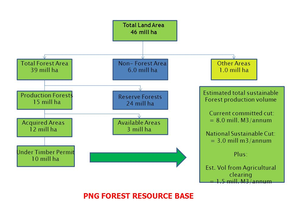 Total Land Area 46 mill ha Total Forest Area 39 mill ha Production Forests 15 mill ha Acquired Areas 12 mill ha Under Timber Permit 10 mill ha Non- Forest Area 6.0 mill ha Reserve Forests 24 mill ha Available Areas 3 mill ha Other Areas 1.0 mill ha Estimated total sustainable Forest production volume Current committed cut: = 8.0 mill.