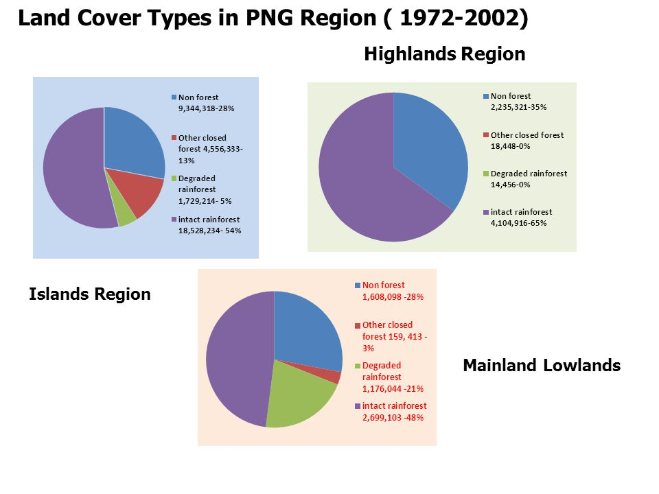 Land Cover Types in PNG Region ( ) Islands Region Mainland Lowlands Highlands Region