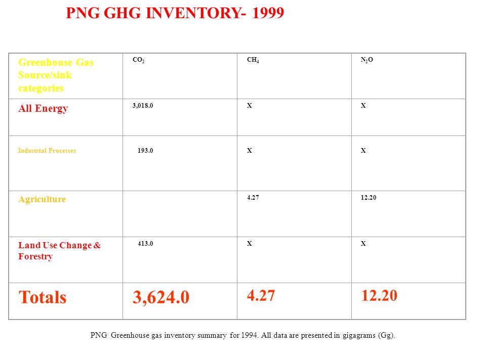 Greenhouse Gas Source/sink categories CO 2 CH 4 N2ON2O All Energy 3,018.0XX Industrial Processes X X Agriculture Land Use Change & Forestry 413.0XX Totals3, PNG Greenhouse gas inventory summary for 1994.