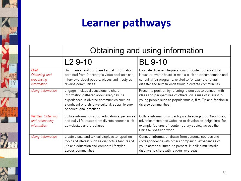 Learner pathways Obtaining and using information L2 9-10BL 9-10 Oral Obtaining and processing information Summarise, and compare factual information obtained from for example video podcasts and interviews about people, places and lifestyles in diverse communities Evaluate diverse interpretations of contemporary social issues or events heard in media such as documentaries and current affair programs, related to for example natural disaster and human endeavour in diverse communities Using information engage in class discussions to share information gathered about everyday life experiences in diverse communities such as significant or distinctive cultural, social, leisure or educational practices Present a position by referring to sources to connect with ideas and perspectives of others on issues of interest to young people such as popular music, film, TV and fashion in diverse communities Written Obtaining and processing information collate information about education experiences and daily life drawn from diverse sources such as websites and brochures Collate information under topical headings from brochures, advertisements and websites to develop an insight into for example features of contemporary society across the Chinese speaking world Using informationcreate visual and textual displays to report on topics of interest such as distinctive features of life and education and compare lifestyles across communities Connect information drawn from personal sources and correspondence with others comparing experiences of youth across cultures to present in online multimedia displays to share with readers overseas 31