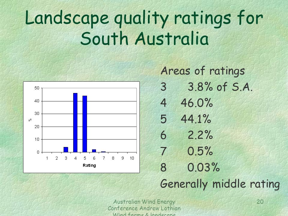 Australian Wind Energy Conference Andrew Lothian Wind farms & landscape resources 20 Landscape quality ratings for South Australia Areas of ratings 33.8% of S.A.