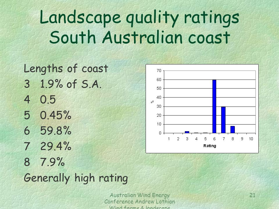 Australian Wind Energy Conference Andrew Lothian Wind farms & landscape resources 21 Landscape quality ratings South Australian coast Lengths of coast 31.9% of S.A.