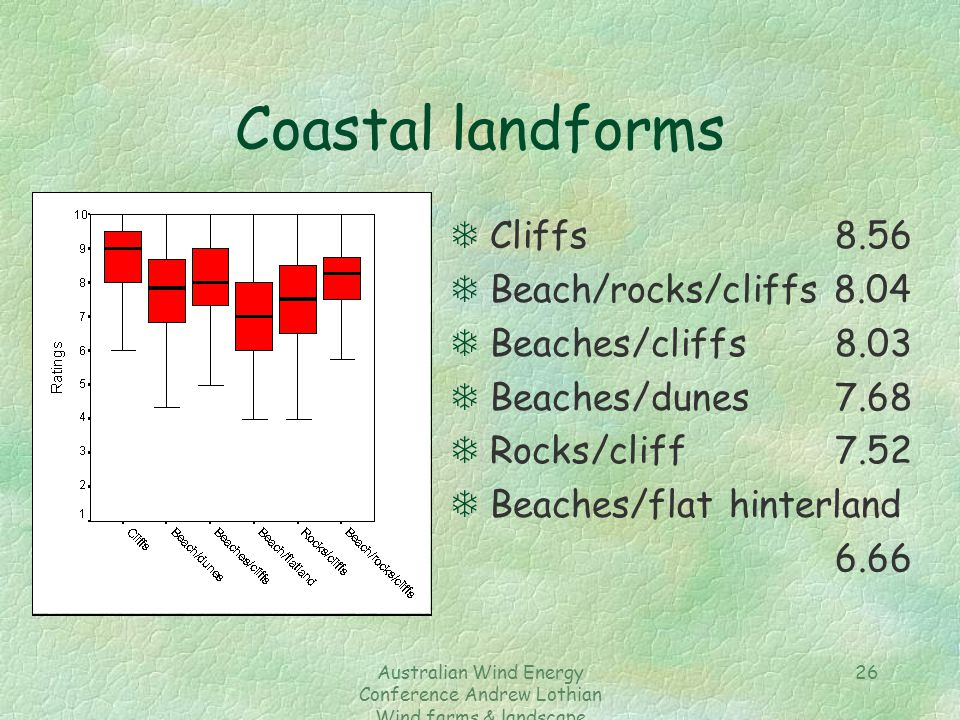 Australian Wind Energy Conference Andrew Lothian Wind farms & landscape resources 26 Coastal landforms TCliffs8.56 TBeach/rocks/cliffs 8.04 TBeaches/cliffs 8.03 TBeaches/dunes 7.68 TRocks/cliff7.52 TBeaches/flat hinterland 6.66