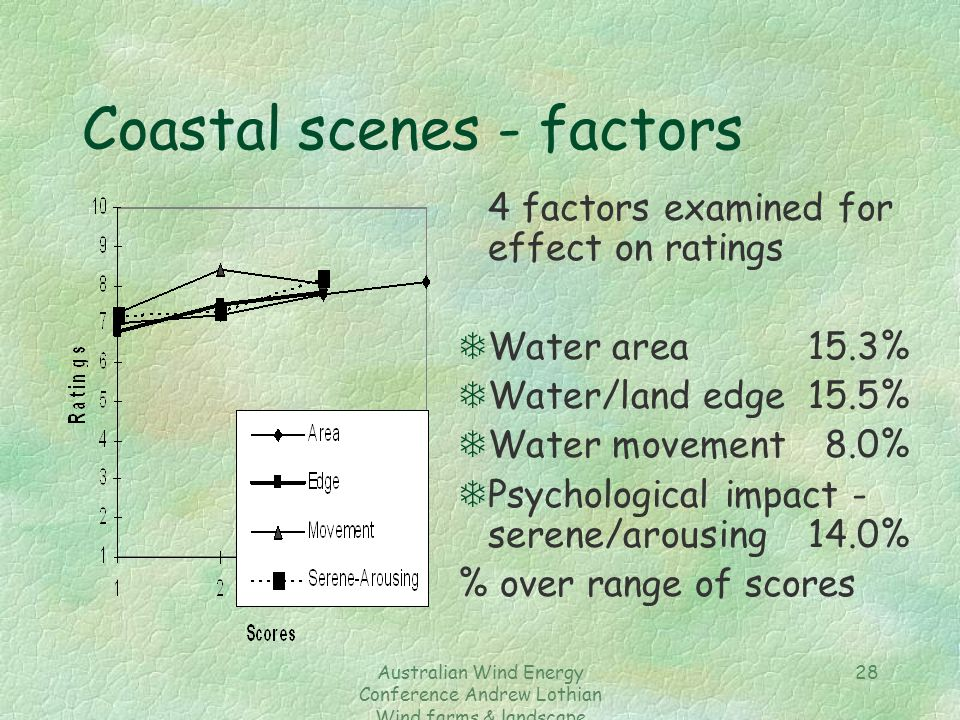 Australian Wind Energy Conference Andrew Lothian Wind farms & landscape resources 28 Coastal scenes - factors 4 factors examined for effect on ratings TWater area 15.3% TWater/land edge 15.5% TWater movement 8.0% TPsychological impact - serene/arousing 14.0% % over range of scores