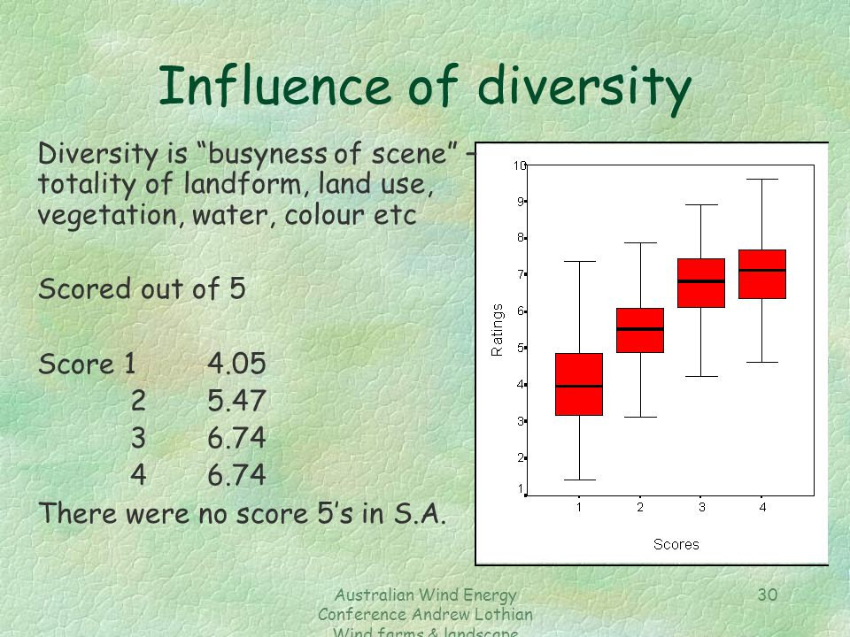 Australian Wind Energy Conference Andrew Lothian Wind farms & landscape resources 30 Influence of diversity Diversity is busyness of scene – totality of landform, land use, vegetation, water, colour etc Scored out of 5 Score 1 4.05 25.47 36.74 46.74 There were no score 5's in S.A.