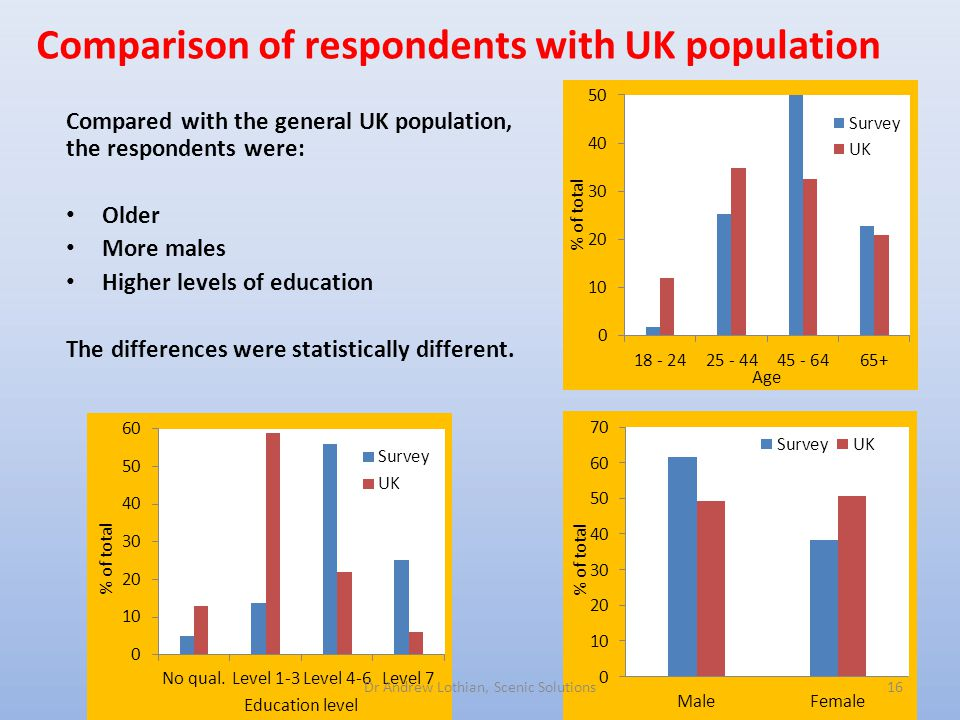 Comparison of respondents with UK population 16Dr Andrew Lothian, Scenic Solutions Compared with the general UK population, the respondents were: Older More males Higher levels of education The differences were statistically different.
