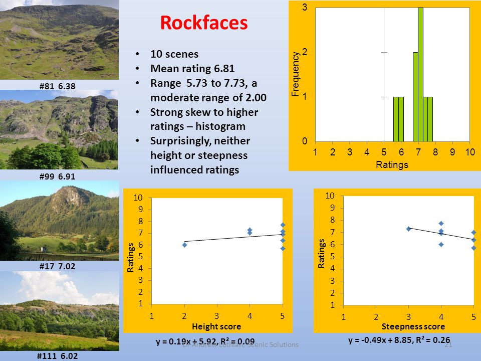 Rockfaces 21 #81 6.38 #99 6.91 #17 7.02 #111 6.02 10 scenes Mean rating 6.81 Range 5.73 to 7.73, a moderate range of 2.00 Strong skew to higher ratings – histogram Surprisingly, neither height or steepness influenced ratings y = -0.49x + 8.85, R² = 0.26 y = 0.19x + 5.92, R² = 0.09 Dr Andrew Lothian, Scenic Solutions