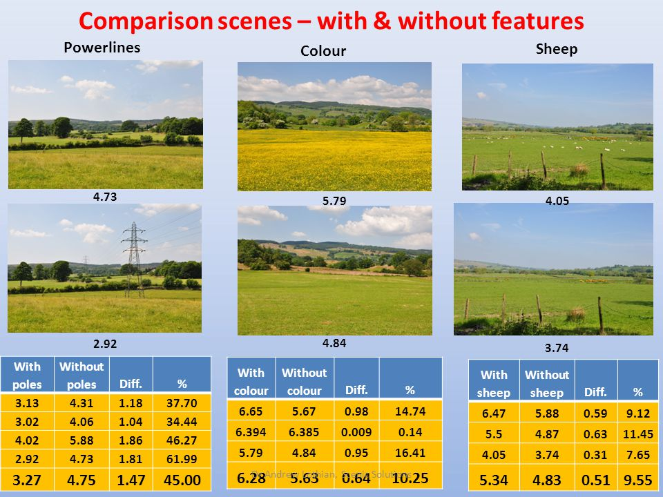 Comparison scenes – with & without features 32 With poles Without polesDiff.% 3.134.311.1837.70 3.024.061.0434.44 4.025.881.8646.27 2.924.731.8161.99 3.274.751.4745.00 2.92 4.73 Powerlines Colour With colour Without colourDiff.% 6.655.670.9814.74 6.3946.3850.0090.14 5.794.840.9516.41 6.285.630.6410.25 4.05 3.74 5.79 4.84 With sheep Without sheepDiff.% 6.475.880.599.12 5.54.870.6311.45 4.053.740.317.65 5.344.830.519.55 Sheep Dr Andrew Lothian, Scenic Solutions