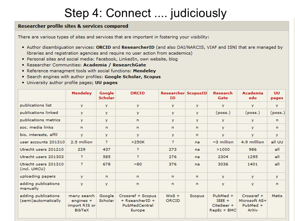 Step 4: Connect.... judiciously