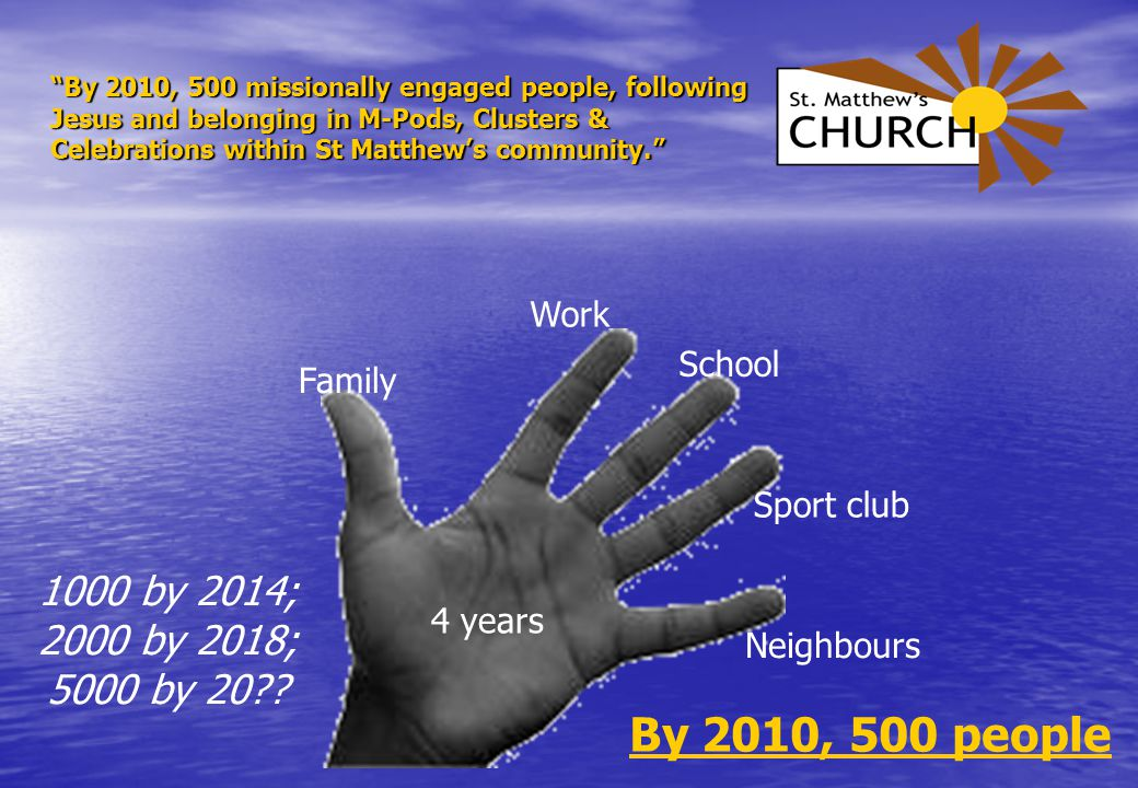 By 2010, 500 people Family Work School Sport club Neighbours 4 years By 2010, 500 missionally engaged people, following Jesus and belonging in M-Pods, Clusters & Celebrations within St Matthew's community. 1000 by 2014; 2000 by 2018; 5000 by 20