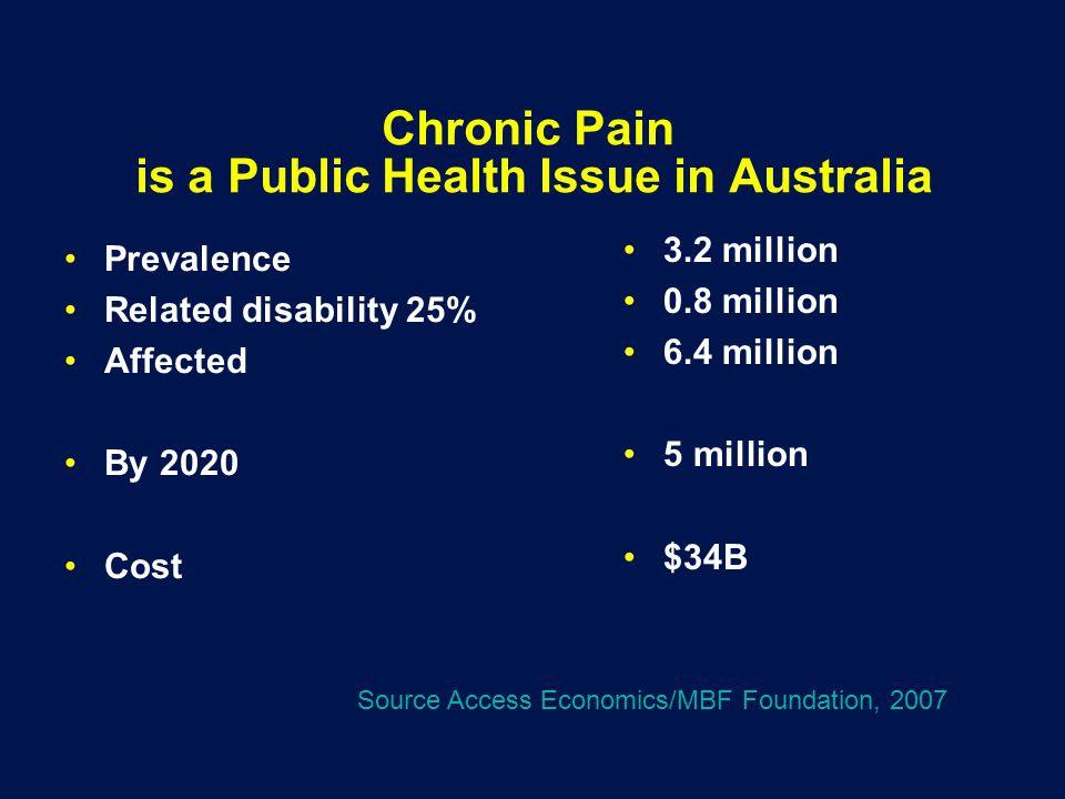 Chronic Pain is a Public Health Issue in Australia Prevalence Related disability 25% Affected By 2020 Cost 3.2 million 0.8 million 6.4 million 5 million $34B Source Access Economics/MBF Foundation, 2007