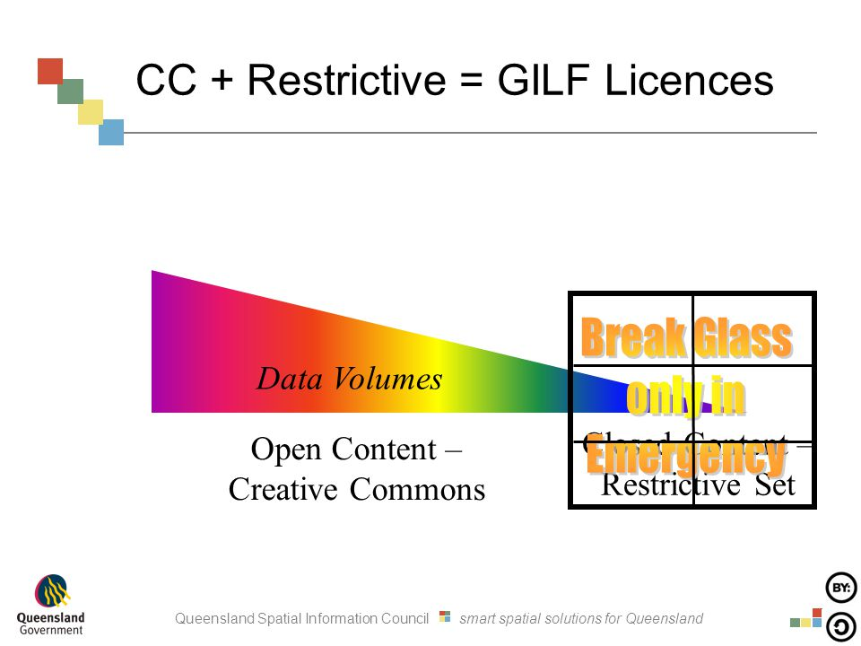Queensland Spatial Information Council smart spatial solutions for Queensland CC + Restrictive = GILF Licences Data Volumes Open Content – Creative Commons Closed Content – Restrictive Set