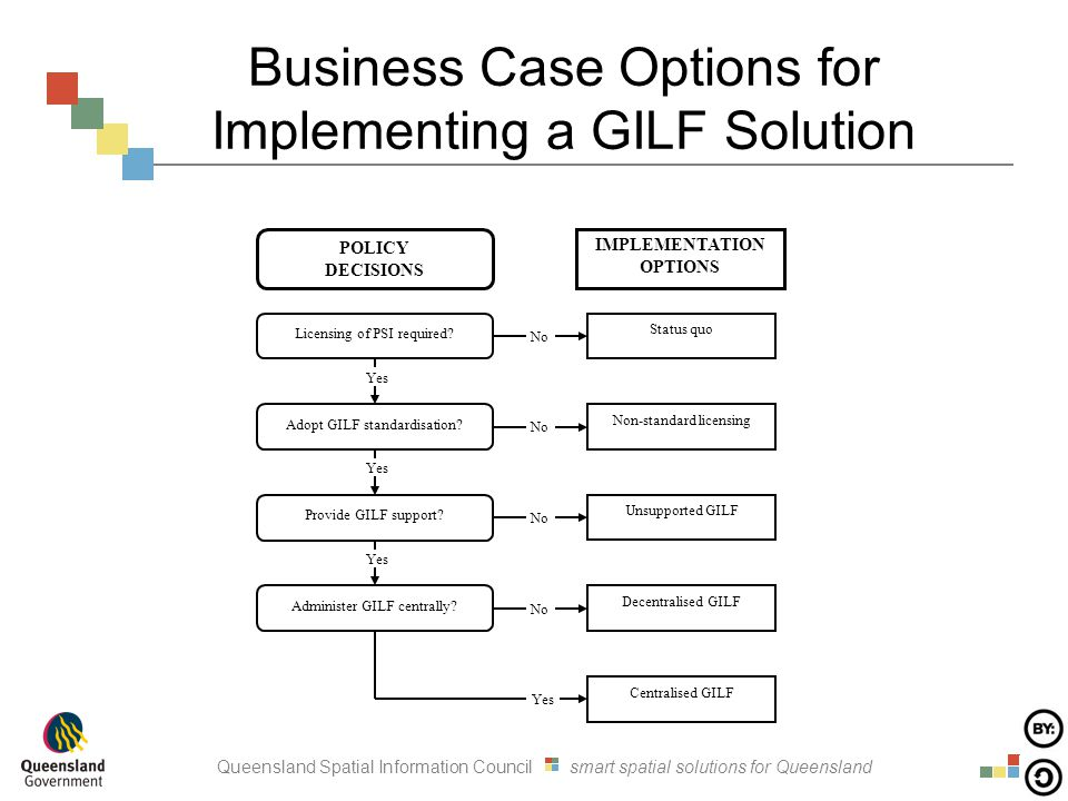 Queensland Spatial Information Council smart spatial solutions for Queensland Business Case Options for Implementing a GILF Solution Non-standard licensing Status quo Unsupported GILF Decentralised GILF Centralised GILF No Yes Licensing of PSI required.