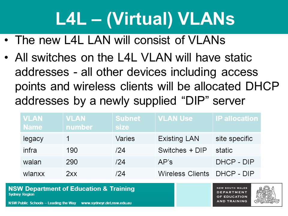 NSW Department of Education & Training Sydney Region NSW Public Schools – Leading the Way www.sydneyr.det.nsw.edu.au L4L – (Virtual) VLANs The new L4L LAN will consist of VLANs All switches on the L4L VLAN will have static addresses - all other devices including access points and wireless clients will be allocated DHCP addresses by a newly supplied DIP server VLAN Name VLAN number Subnet size VLAN UseIP allocation legacy1VariesExisting LANsite specific infra190/24Switches + DIPstatic walan290/24AP'sDHCP - DIP wlanxx2xx/24Wireless ClientsDHCP - DIP