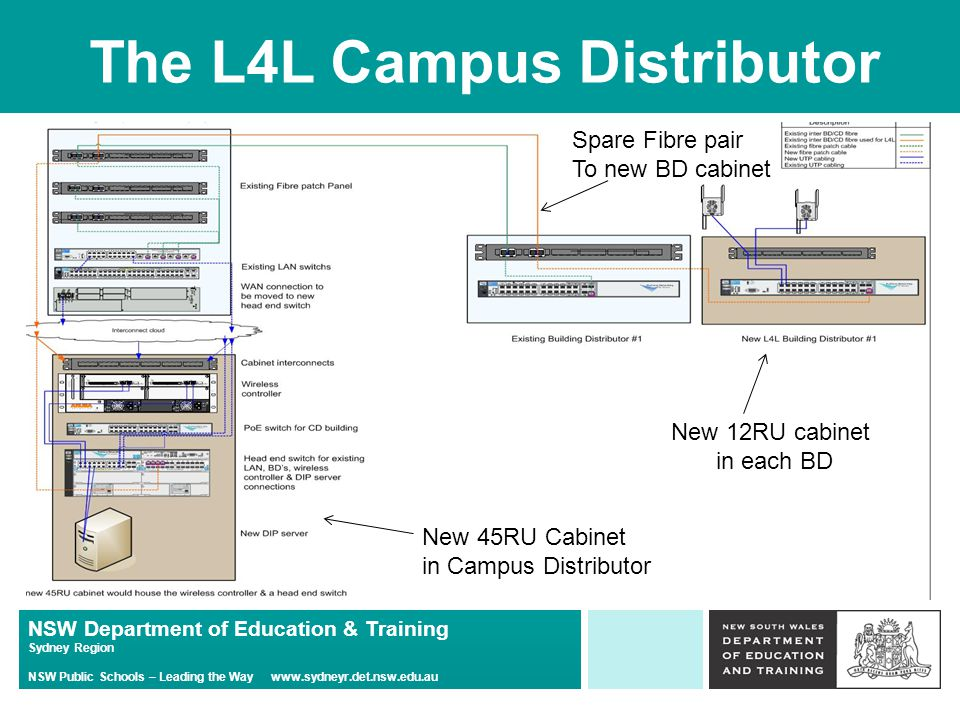 NSW Department of Education & Training Sydney Region NSW Public Schools – Leading the Way www.sydneyr.det.nsw.edu.au The L4L Campus Distributor New 45RU Cabinet in Campus Distributor New 12RU cabinet in each BD Spare Fibre pair To new BD cabinet