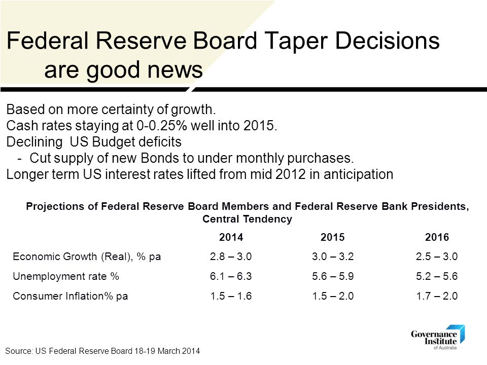 Federal Reserve Board Taper Decisions are good news Source: US Federal Reserve Board 18-19 March 2014 Projections of Federal Reserve Board Members and Federal Reserve Bank Presidents, Central Tendency 201420152016 Economic Growth (Real), % pa2.8 – 3.03.0 – 3.22.5 – 3.0 Unemployment rate %6.1 – 6.35.6 – 5.95.2 – 5.6 Consumer Inflation% pa1.5 – 1.61.5 – 2.01.7 – 2.0 Based on more certainty of growth.