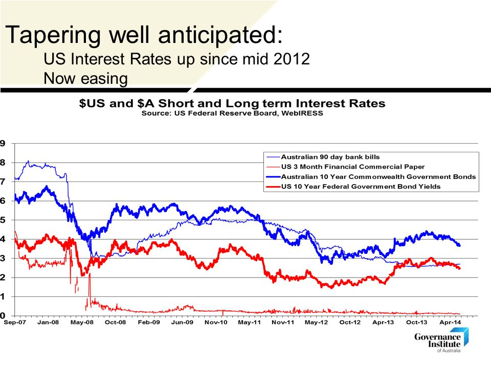 Tapering well anticipated: US Interest Rates up since mid 2012 Now easing