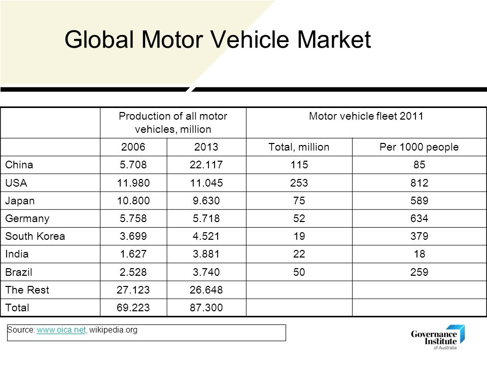 Global Motor Vehicle Market Production of all motor vehicles, million Motor vehicle fleet 2011 20062013Total, millionPer 1000 people China5.70822.11711585 USA11.98011.045253812 Japan10.8009.63075589 Germany5.7585.71852634 South Korea3.6994.52119379 India1.6273.8812218 Brazil2.5283.74050259 The Rest27.12326.648 Total69.22387.300 Source: www.oica.net, wikipedia.orgwww.oica.net