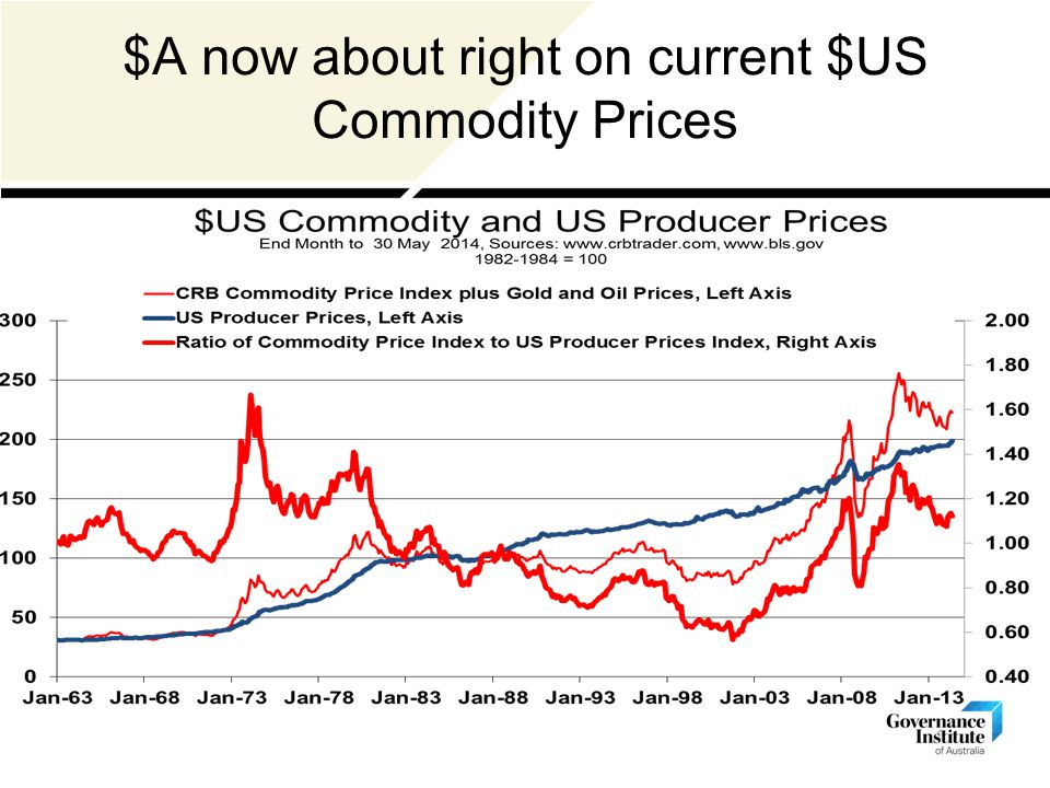 $A now about right on current $US Commodity Prices