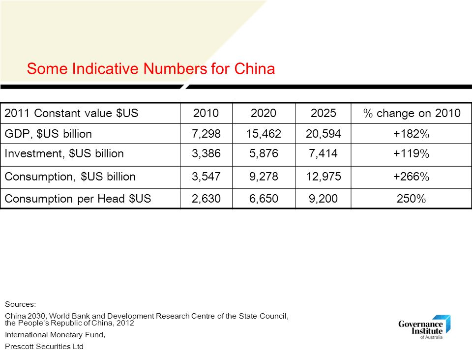 Some Indicative Numbers for China 2011 Constant value $US201020202025% change on 2010 GDP, $US billion7,29815,46220,594+182% Investment, $US billion3,3865,8767,414+119% Consumption, $US billion3,5479,27812,975+266% Consumption per Head $US2,6306,6509,200250% Sources: China 2030, World Bank and Development Research Centre of the State Council, the People's Republic of China, 2012 International Monetary Fund, Prescott Securities Ltd