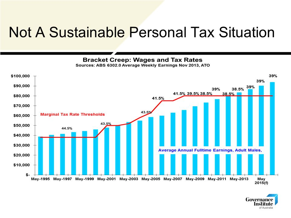 Not A Sustainable Personal Tax Situation