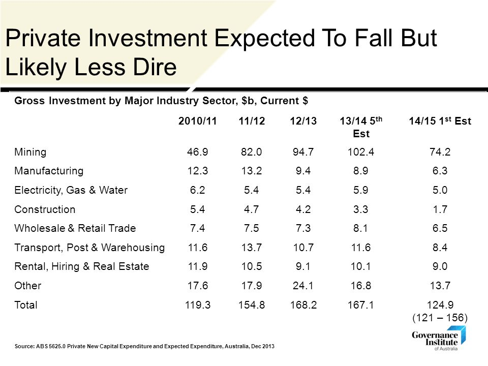 Private Investment Expected To Fall But Likely Less Dire Gross Investment by Major Industry Sector, $b, Current $ 2010/1111/1212/1313/14 5 th Est 14/15 1 st Est Mining46.982.094.7102.474.2 Manufacturing12.313.29.48.96.3 Electricity, Gas & Water6.25.4 5.95.0 Construction5.44.74.23.31.7 Wholesale & Retail Trade7.47.57.38.16.5 Transport, Post & Warehousing11.613.710.711.68.4 Rental, Hiring & Real Estate11.910.59.110.19.0 Other17.617.924.116.813.7 Total119.3154.8168.2167.1124.9 (121 – 156) Source: ABS 5625.0 Private New Capital Expenditure and Expected Expenditure, Australia, Dec 2013