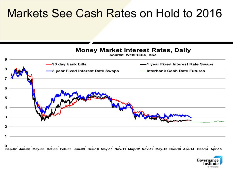 Markets See Cash Rates on Hold to 2016