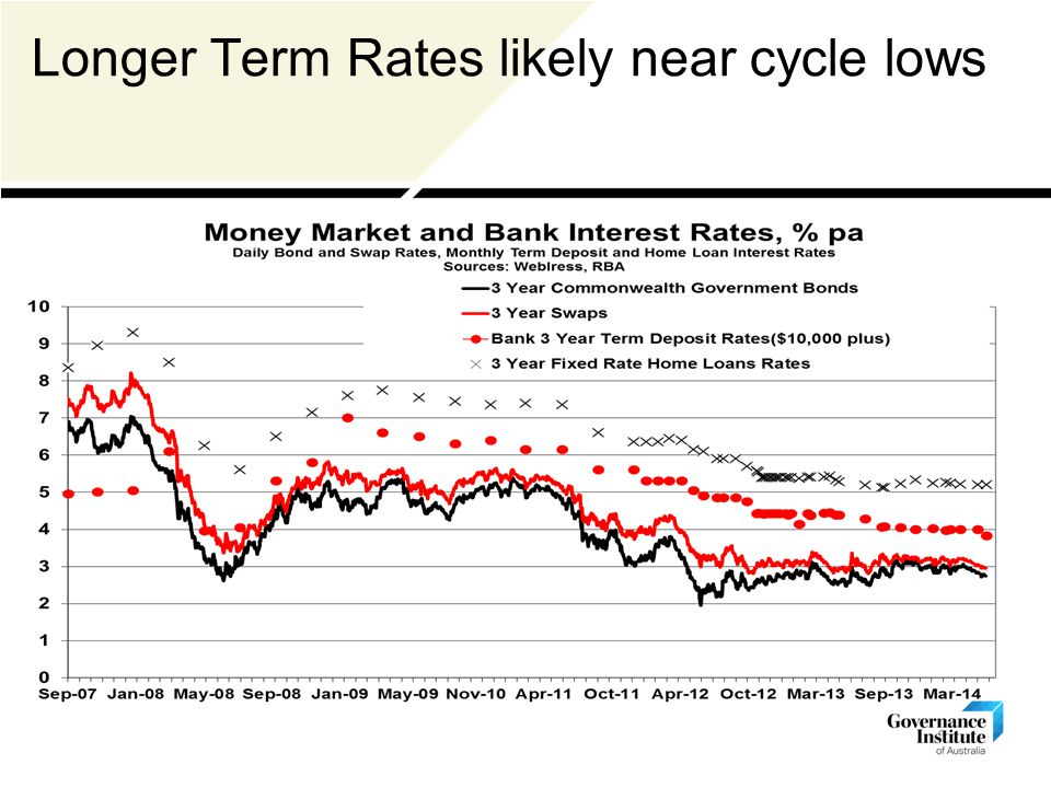 Longer Term Rates likely near cycle lows