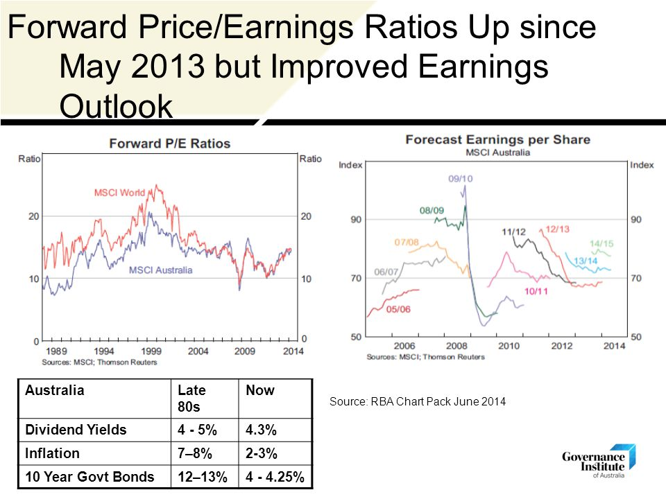 Forward Price/Earnings Ratios Up since May 2013 but Improved Earnings Outlook AustraliaLate 80s Now Dividend Yields4 - 5%4.3% Inflation7–8%2-3% 10 Year Govt Bonds12–13%4 - 4.25% Source: RBA Chart Pack June 2014