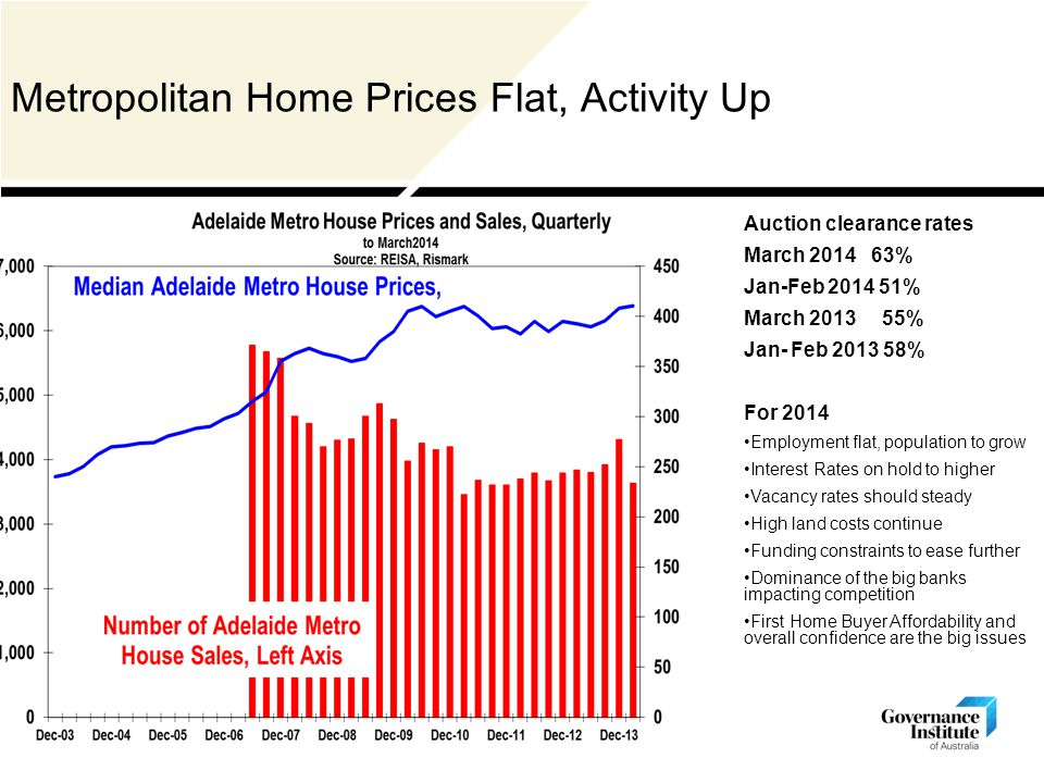 Metropolitan Home Prices Flat, Activity Up Auction clearance rates March 2014 63% Jan-Feb 2014 51% March 2013 55% Jan- Feb 2013 58% For 2014 Employment flat, population to grow Interest Rates on hold to higher Vacancy rates should steady High land costs continue Funding constraints to ease further Dominance of the big banks impacting competition First Home Buyer Affordability and overall confidence are the big issues