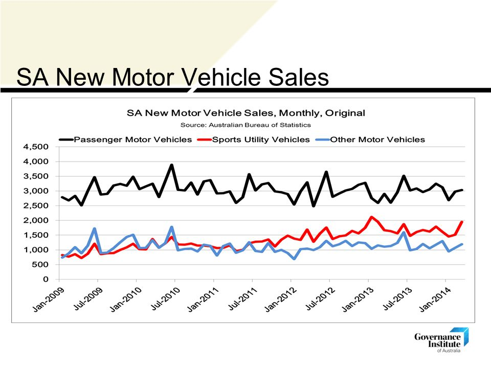 SA New Motor Vehicle Sales