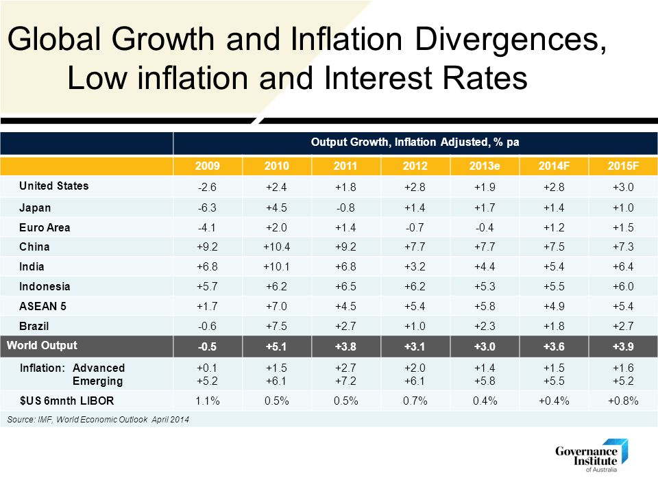Global Growth and Inflation Divergences, Low inflation and Interest Rates Output Growth, Inflation Adjusted, % pa 20092010201120122013e2014F2015F United States -2.6+2.4+1.8+2.8+1.9+2.8+3.0 Japan -6.3+4.5-0.8+1.4+1.7+1.4+1.0 Euro Area -4.1+2.0+1.4-0.7-0.4+1.2+1.5 China +9.2+10.4+9.2+7.7 +7.5+7.3 India +6.8+10.1+6.8+3.2+4.4+5.4+6.4 Indonesia +5.7+6.2+6.5+6.2+5.3+5.5+6.0 ASEAN 5 +1.7+7.0+4.5+5.4+5.8+4.9+5.4 Brazil -0.6+7.5+2.7+1.0+2.3+1.8+2.7 World Output -0.5+5.1+3.8+3.1+3.0+3.6+3.9 Inflation: Advanced Emerging +0.1 +5.2 +1.5 +6.1 +2.7 +7.2 +2.0 +6.1 +1.4 +5.8 +1.5 +5.5 +1.6 +5.2 $US 6mnth LIBOR 1.1%0.5% 0.7%0.4%+0.4%+0.8% Source: IMF, World Economic Outlook April 2014