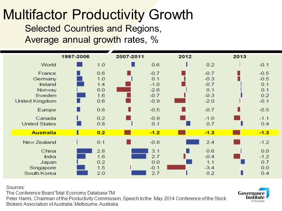 Multifactor Productivity Growth Selected Countries and Regions, Average annual growth rates, % Sources: The Conference Board Total Economy Database TM Peter Harris, Chairman of the Productivity Commission, Speech to the May 2014 Conference of the Stock Brokers Association of Australia, Melbourne, Australia
