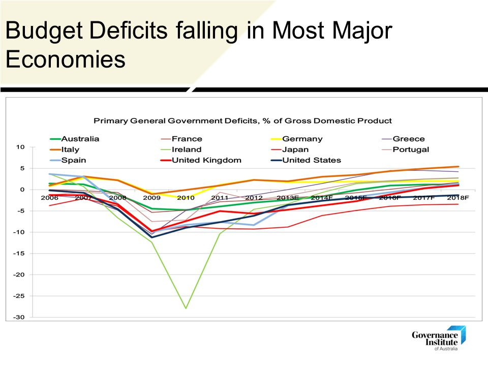 Budget Deficits falling in Most Major Economies