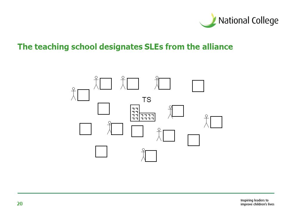 20 The teaching school designates SLEs from the alliance TS