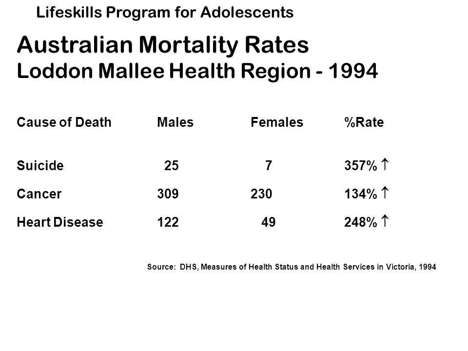 Lifeskills Program for Adolescents Australian Mortality Rates Loddon Mallee Health Region - 1994 Cause of DeathMalesFemales%Rate Suicide 25 7357%  Cancer309230134%  Heart Disease122 49248%  Source: DHS, Measures of Health Status and Health Services in Victoria, 1994