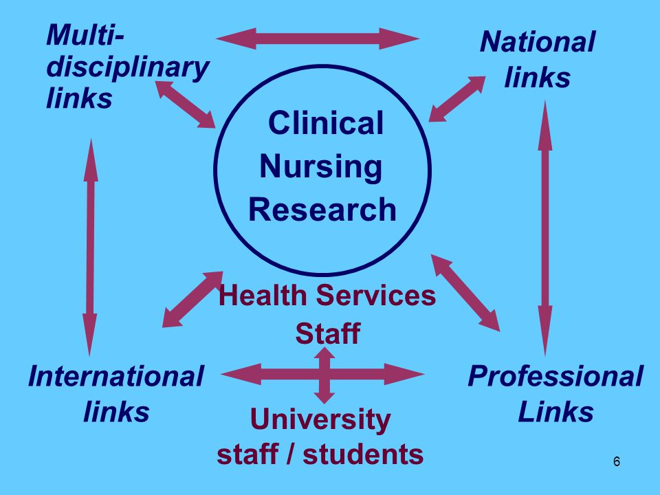 6 Clinical Nursing Research Professional Links Health Services Staff University staff / students Multi- disciplinary links International links National links