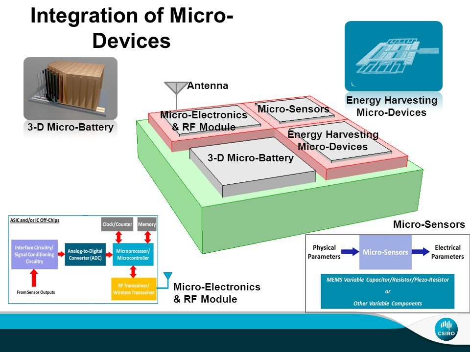Integration of Micro- Devices 3-D Micro-Battery Energy Harvesting Micro-Devices 3-D Micro-Battery Energy Harvesting Micro-Devices Micro-Electronics & RF Module Micro-Sensors Antenna Micro-Electronics & RF Module Micro-Sensors