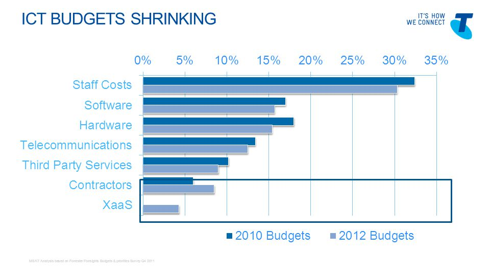 Telstra Blues Oct 2011 ICT BUDGETS SHRINKING MSAT Analysis based on Forrester Forrsights Budgets & priorities Survey Q4 2011