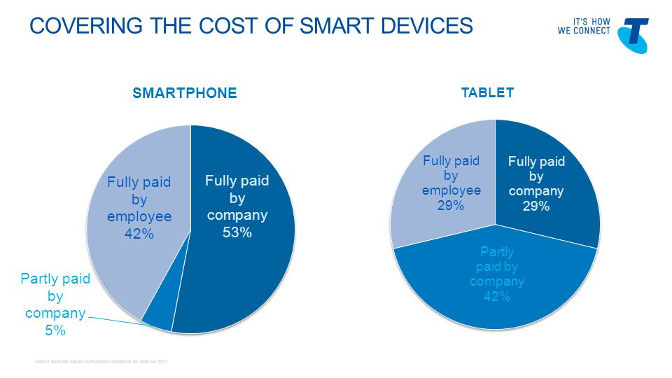 Telstra Blues Oct 2011 COVERING THE COST OF SMART DEVICES TABLET SMARTPHONE MSAT analysis based on Forrester Workforce for ANZ Q4 2011