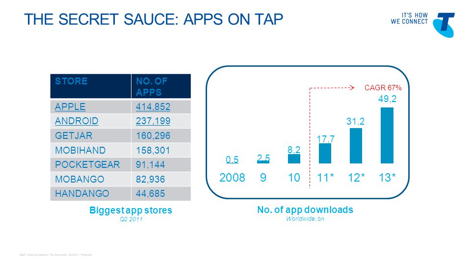 Telstra Blues Oct 2011 THE SECRET SAUCE: APPS ON TAP No.