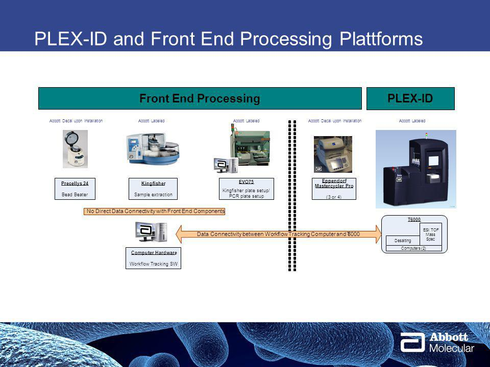 PLEX-ID and Front End Processing Plattforms Precellys24 Bead Beater Kingfisher Sample extraction Eppendorf Mastercycler Pro (3or4) Front End Processing PLEX-ID EVO75 Kingfisher plate setup/ PCR plate setup Computer Hardware Workflow Tracking SW T6000 Desalting ESI TOF Mass Spec Computers(2) Abbott Labeled Data Connectivity between Workflow Tracking Computer and T6000 No Direct Data Connectivity with Front End Components Abbott LabeledAbbott Decal upon Installation Abbott Labeled