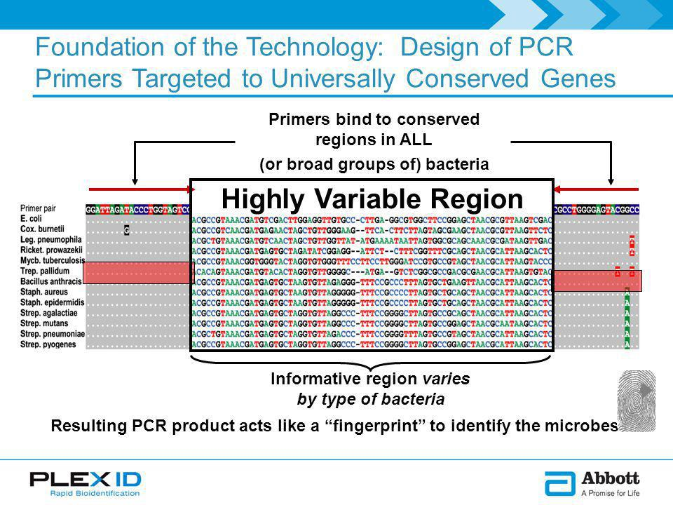 Primers bind to conserved regions in ALL (or broad groups of) bacteria Foundation of the Technology: Design of PCR Primers Targeted to Universally Conserved Genes Highly Variable Region Informative region varies by type of bacteria Resulting PCR product acts like a fingerprint to identify the microbes