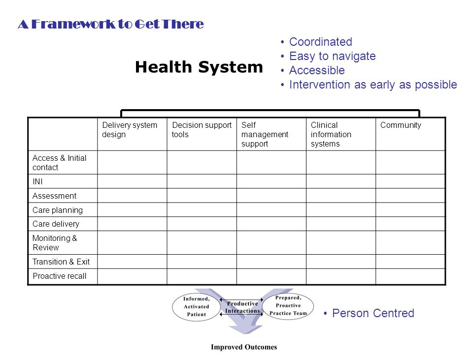 Delivery system design Decision support tools Self management support Clinical information systems Community Access & Initial contact INI Assessment Care planning Care delivery Monitoring & Review Transition & Exit Proactive recall Health System Coordinated Easy to navigate Accessible Intervention as early as possible Person Centred A Framework to Get There