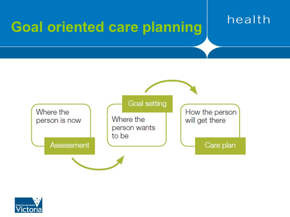Goal oriented care planning