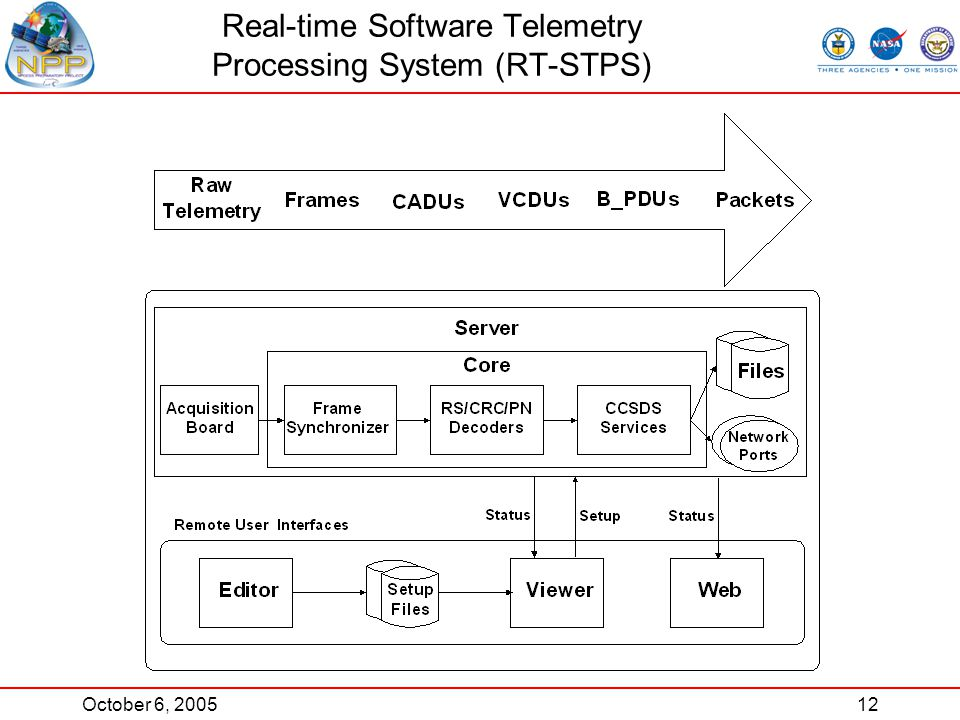 October 6, 200512 Real-time Software Telemetry Processing System (RT-STPS)