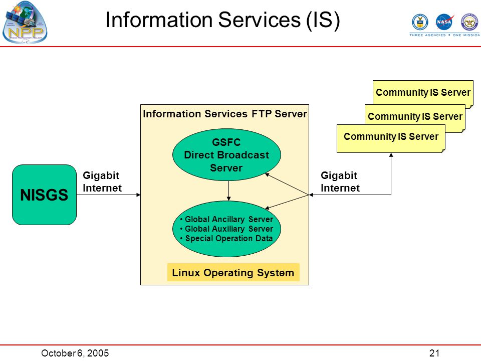 October 6, 200521 Information Services (IS) Information Services FTP Server GSFC Direct Broadcast Server Global Ancillary Server Global Auxiliary Server Special Operation Data Linux Operating System Community IS Server NISGS Gigabit Internet Gigabit Internet