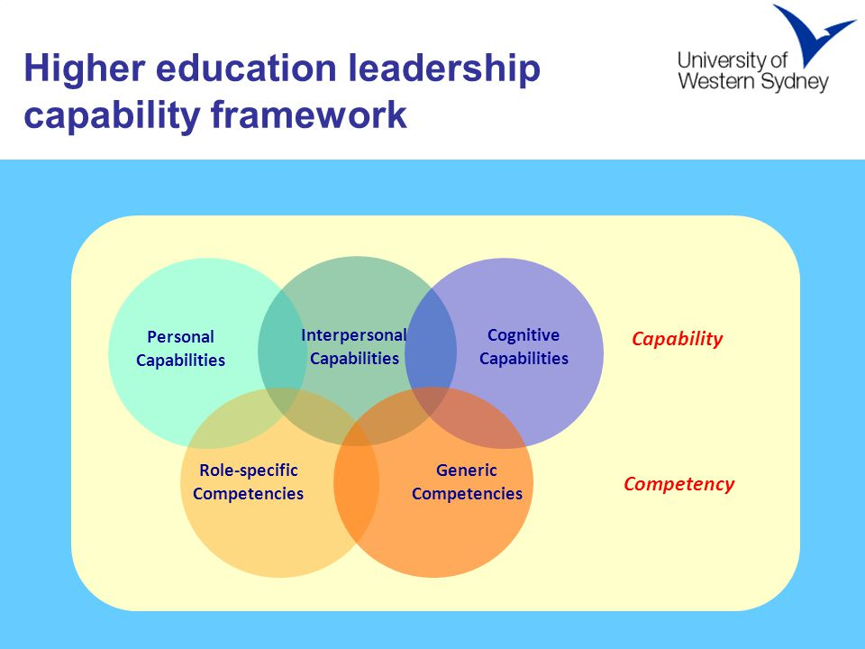 Higher education leadership capability framework Helen please insert the five circles Personal Capabilities Interpersonal Capabilities Cognitive Capabilities Role-specific Competencies Generic Competencies Capability Competency